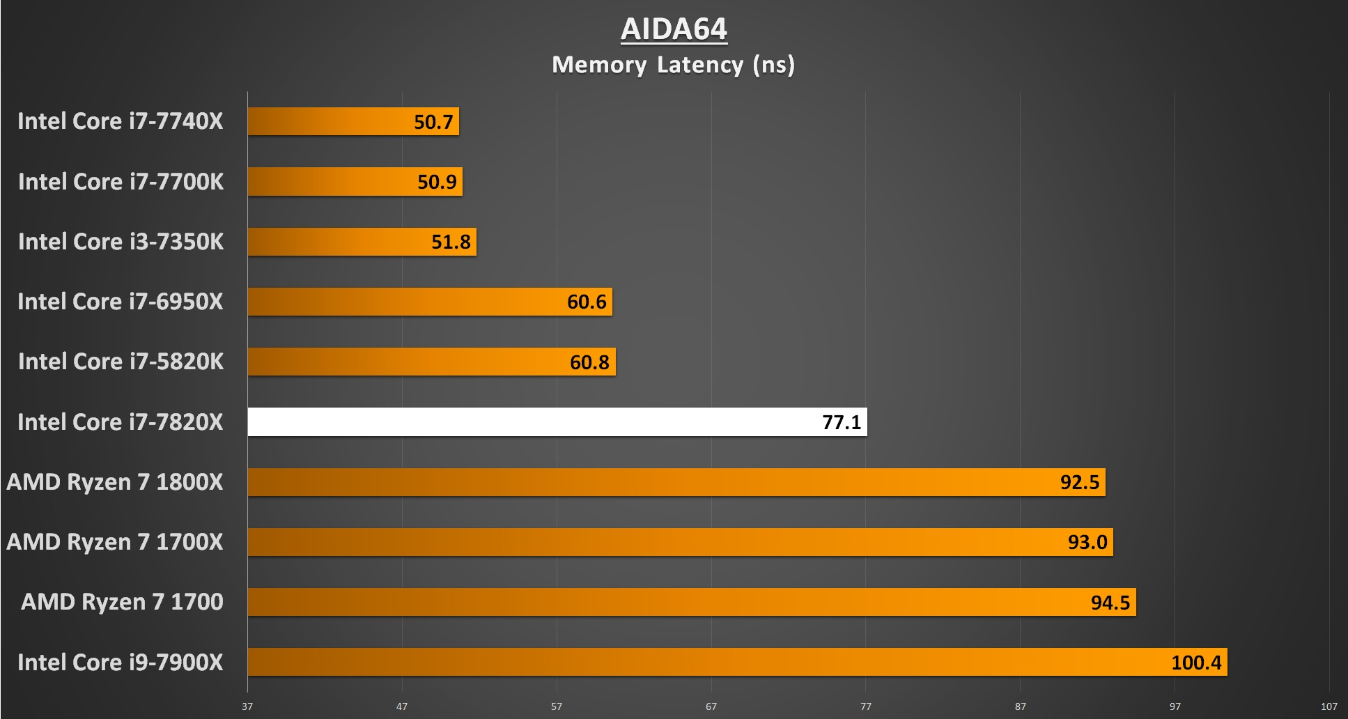 AIDA64 Memory Latency - i7-7820X Performance