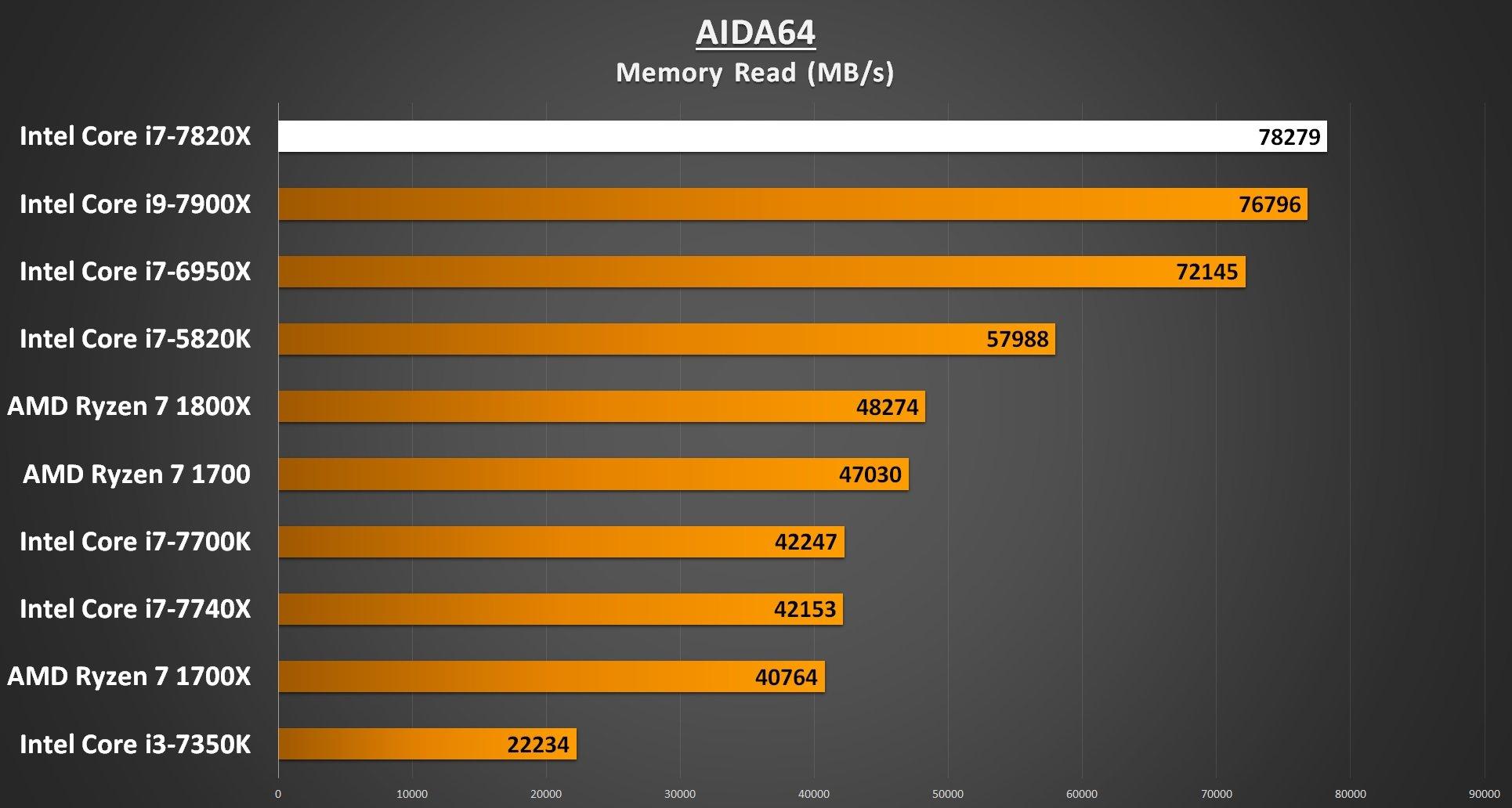 AIDA64 Memory Read - i7-7820X Performance