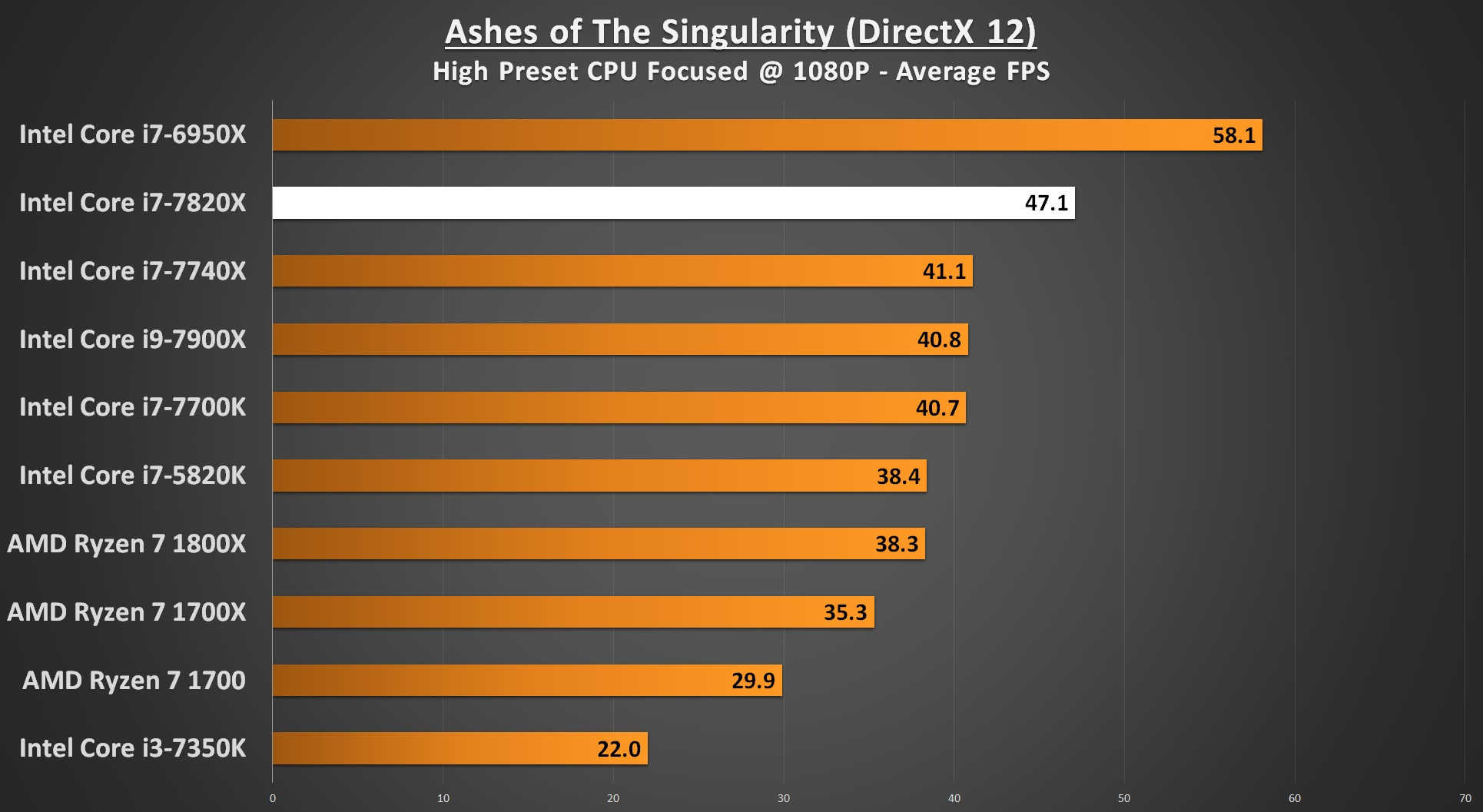 Ashes of The Singularity 1080p - i7-7820X Performance
