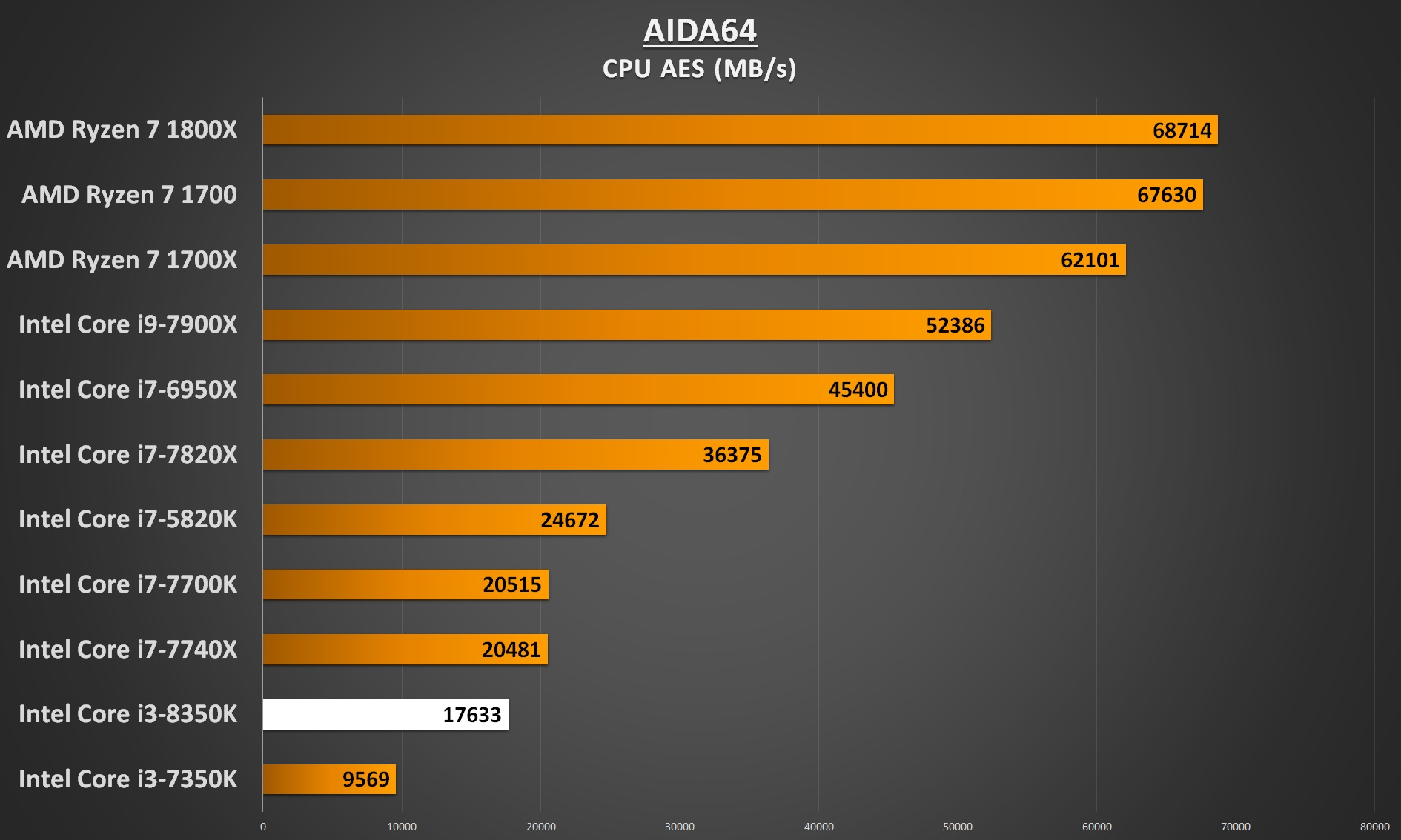 Intel Core i3-8350 Performance - AIDA64 CPU AES
