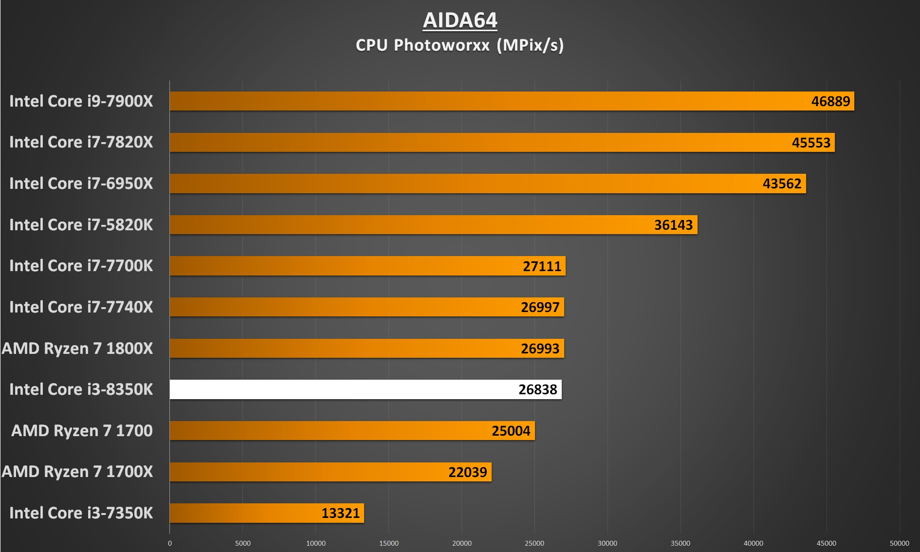 Intel Core i3-8350 Performance - AIDA64 CPU Photoworxx
