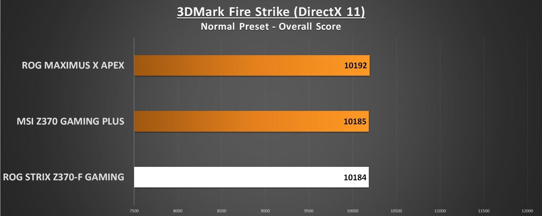 ROG STRIX Z370-F Gaming 3DMark Fire Strike