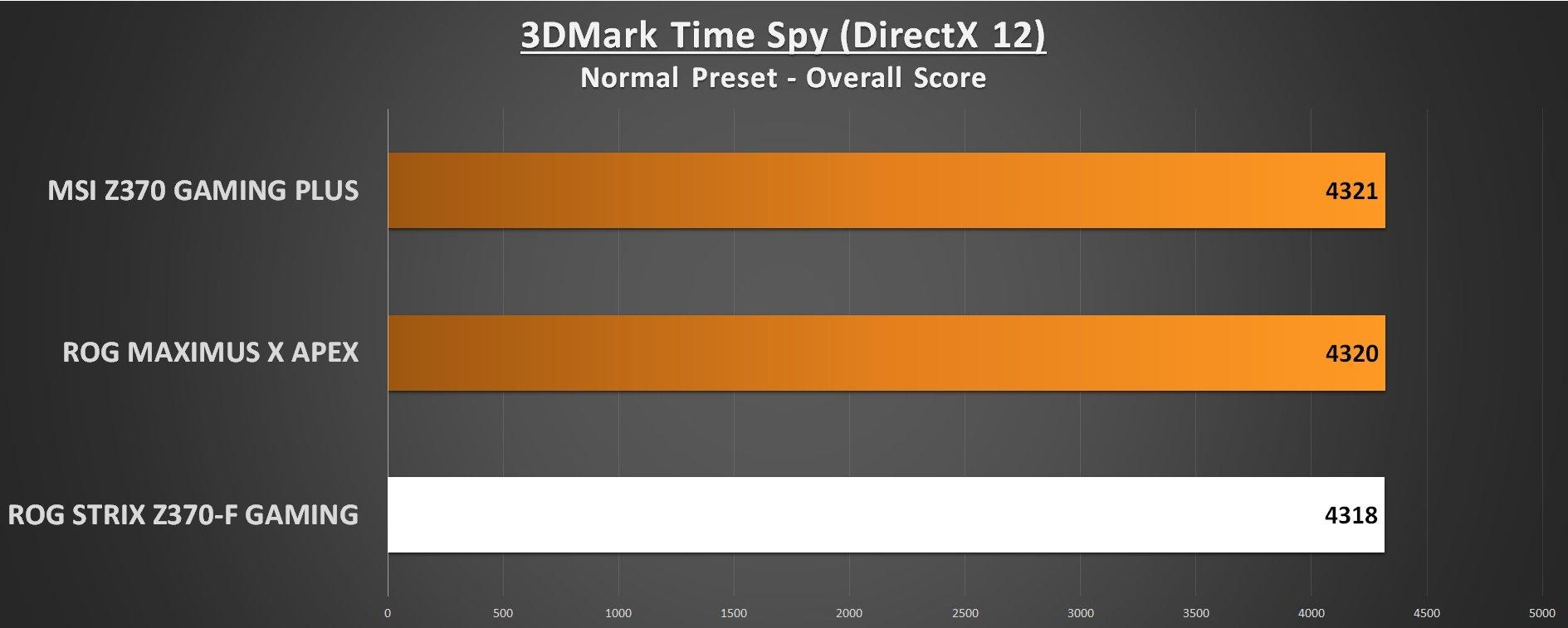 ROG STRIX Z370-F Gaming 3DMark Time Spy
