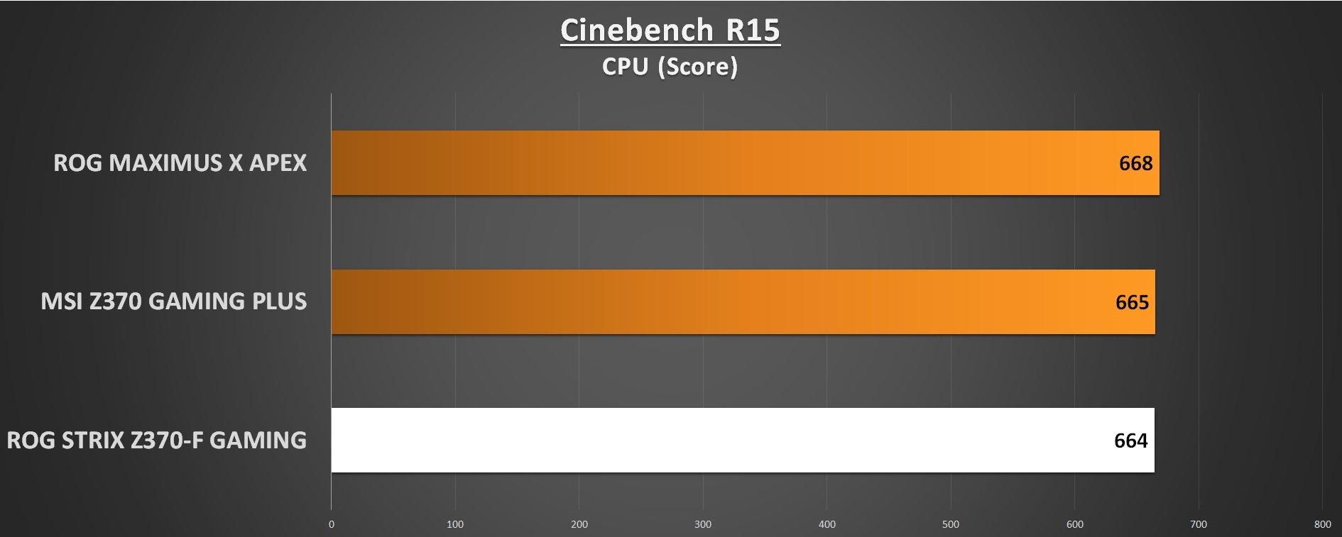 ROG STRIX Z370-F Gaming Cinebench R15 CPU Benchmark