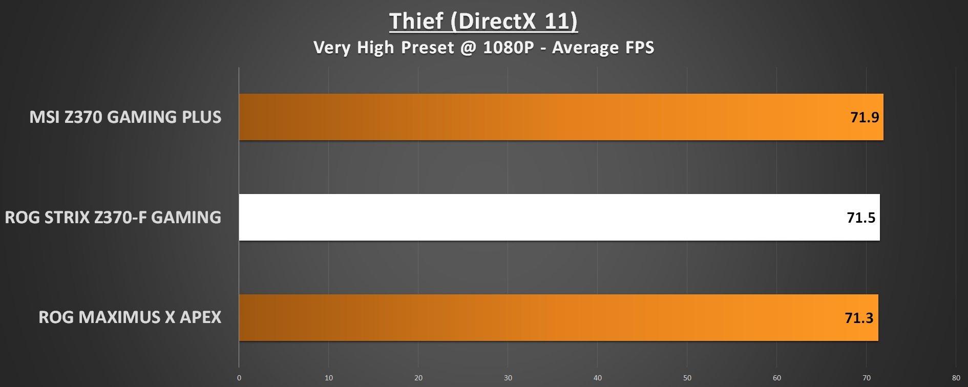 ROG STRIX Z370-F Gaming Thief
