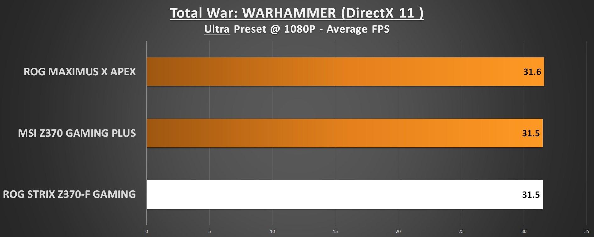 ROG STRIX Z370-F Gaming Total War Warhammer