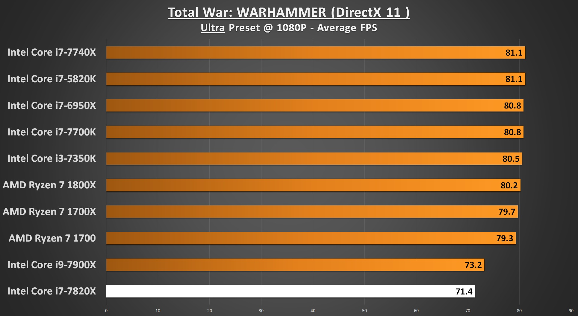 Total War WARHAMMER 1080p - i7-7820X Performance