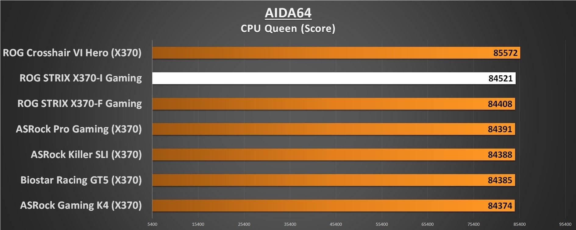 ASUS ROG STRIX X370-I Performance AIDA64 CPU Queen
