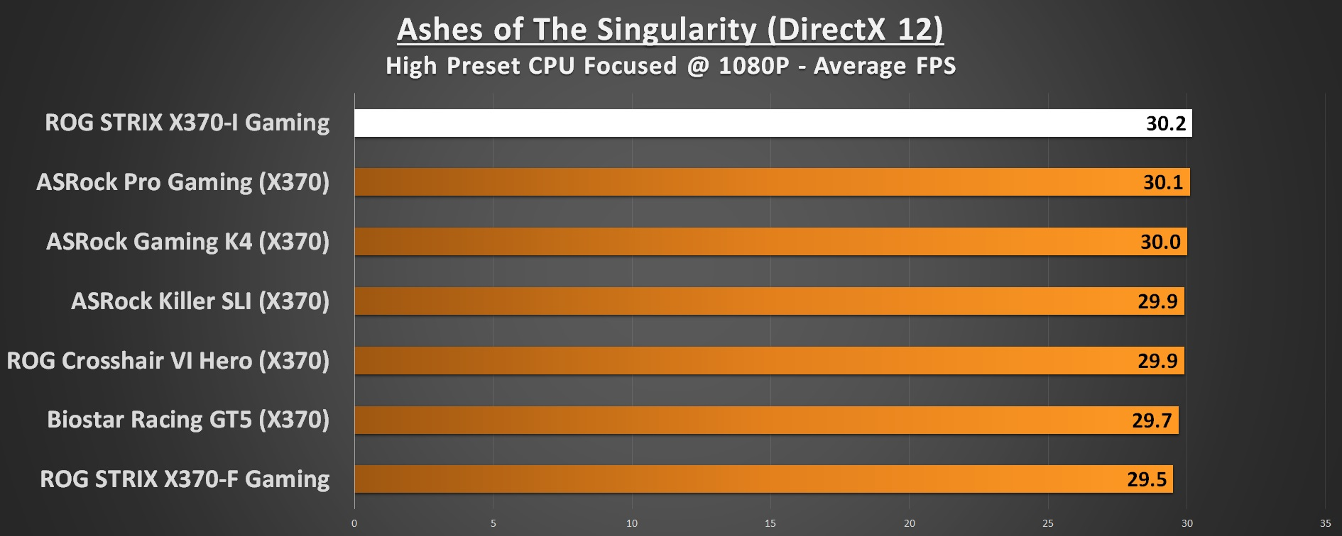 ASUS ROG STRIX X370-I Performance Ashes of The Singularity 1080p DirectX 12