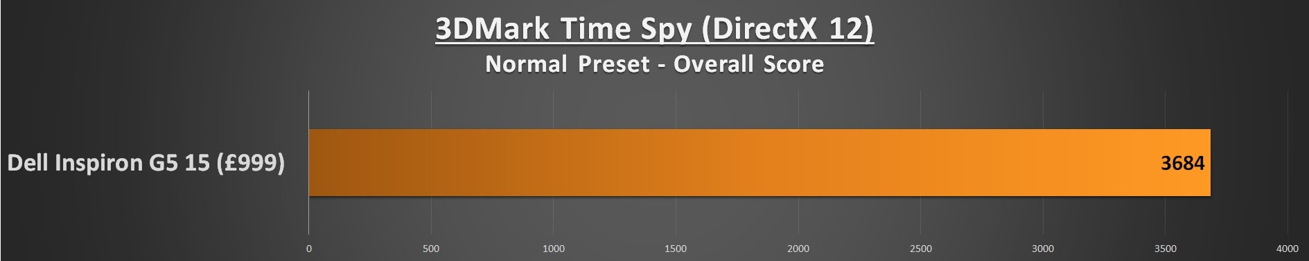 Dell Inspiron G5 15 Performance - 3DMark Time Spy