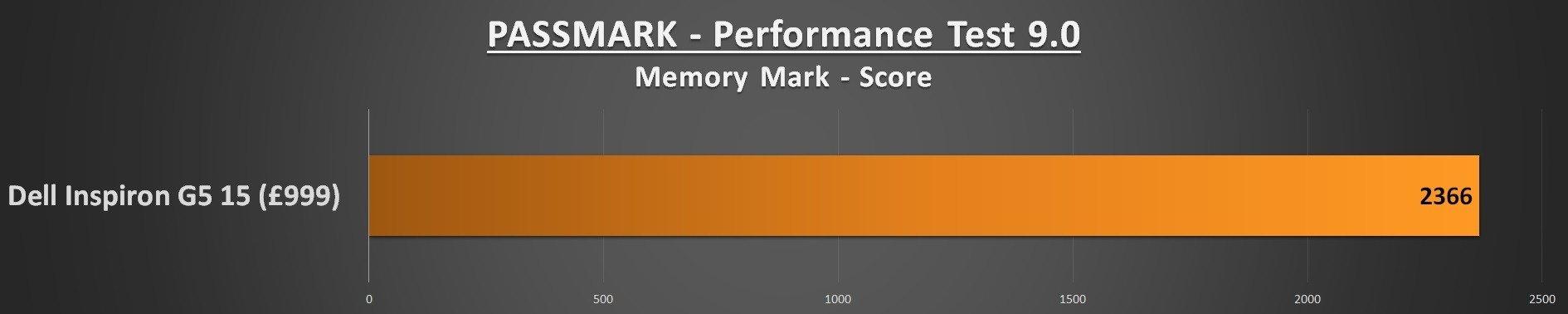 Dell Inspiron G5 15 Performance - PASSMARK Memory Mark