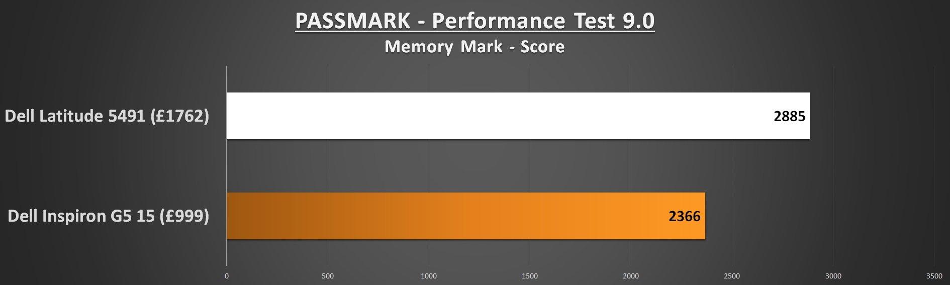 Dell Lattitude 5491 PASSMARK Memory Mark