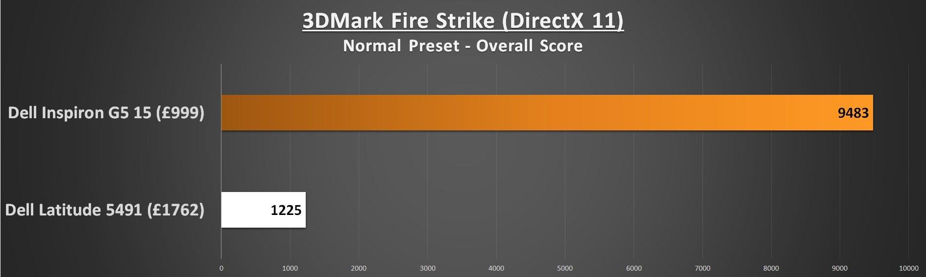 Dell Lattitude 5491 Performance 3DMark Fire Strike
