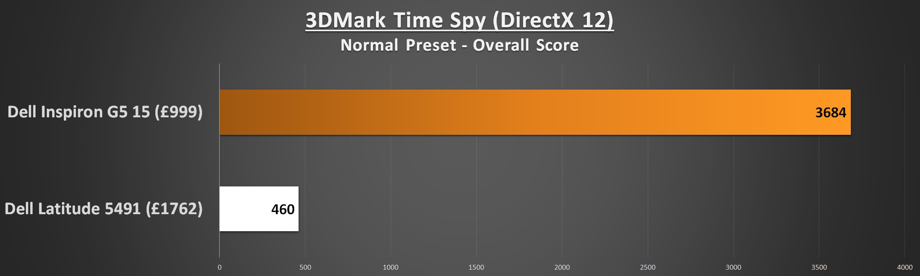 Dell Lattitude 5491 Performance 3DMark Time Spy