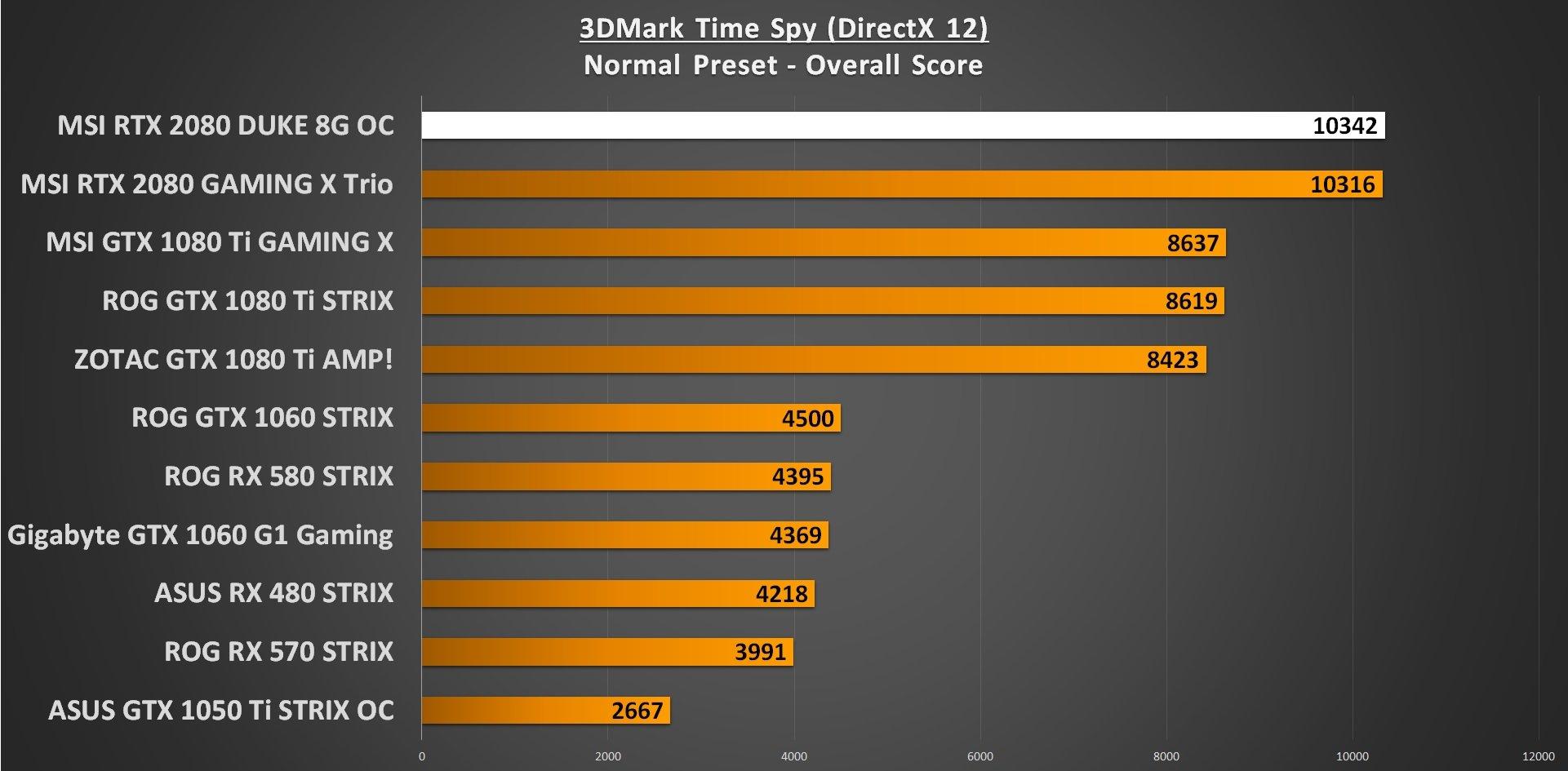 3DMark Time Spy GPU Performance