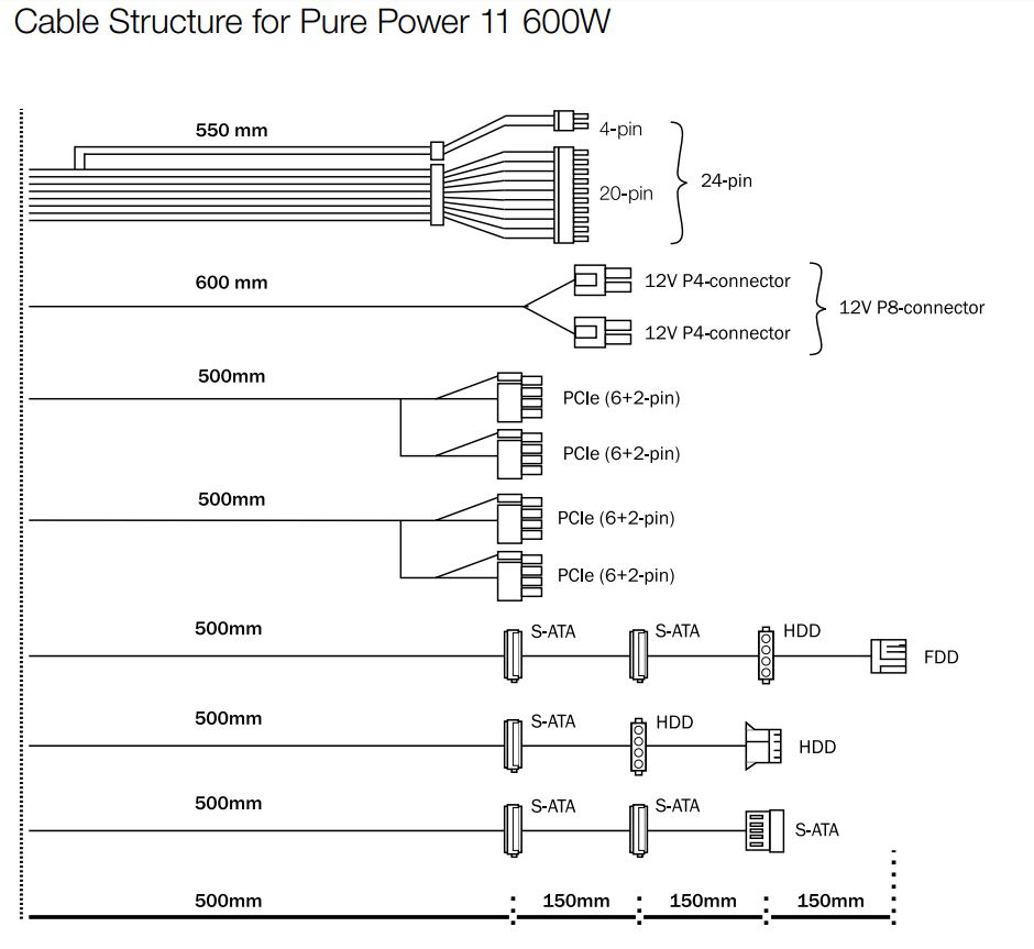 be quiet! Pure Power 11 600W Cable Guide
