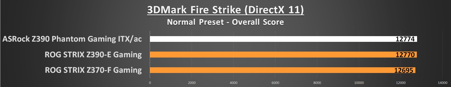 3DMark Fire Strike 11
