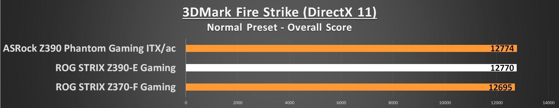 3DMark Fire Strike ASUS Z390-E Performance