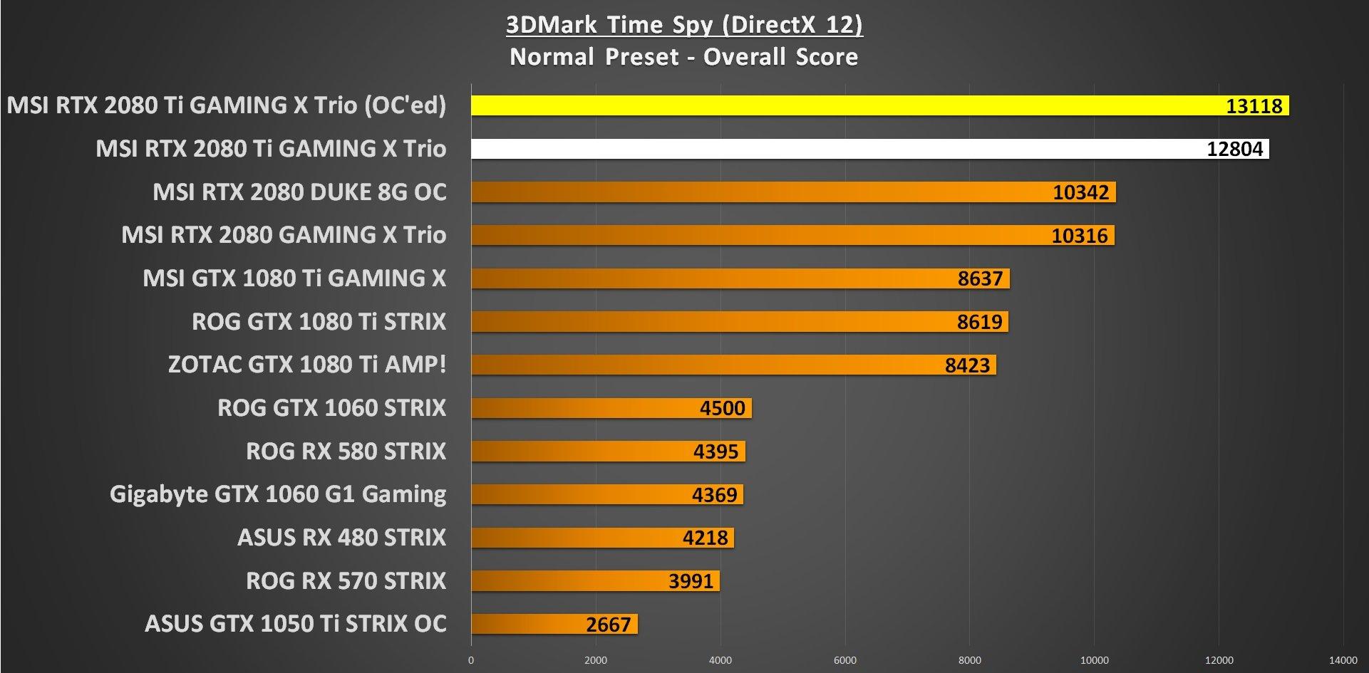 3DMark Time Spy RTX 2080 Ti Overclocking Performance