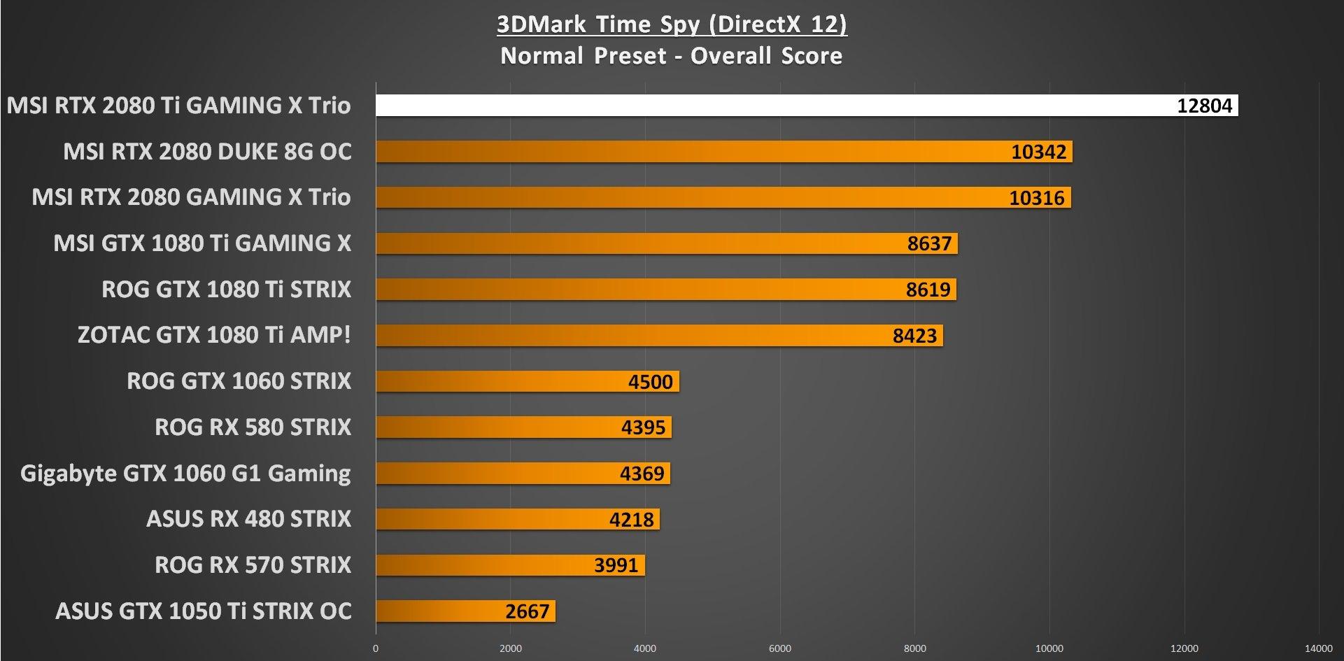 3DMark Time Spy RTX 2080 Ti Performance
