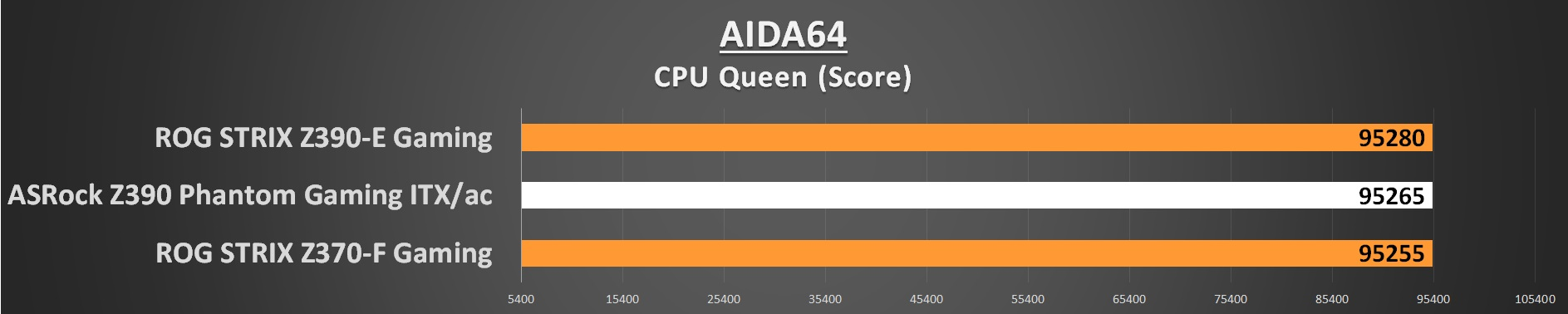 AIDA64 CPU Queen