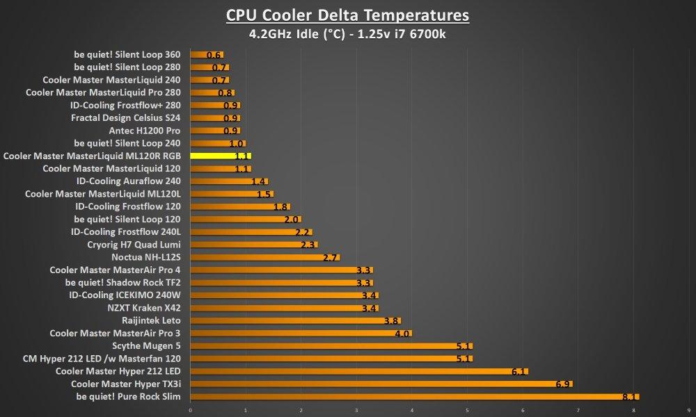 ML120R RGB 4.2Ghz idle