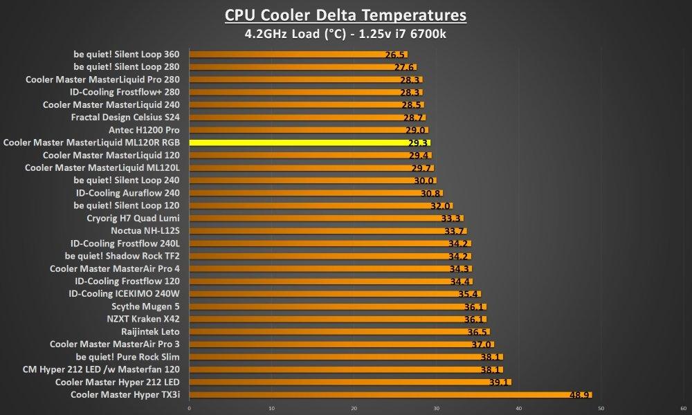 ML120R RGB 4.2Ghz load