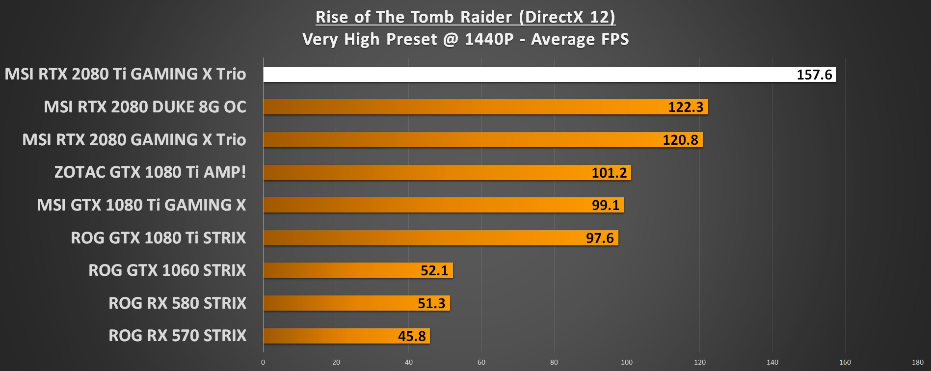 RoTR 1440p RTX 2080 Ti Performance